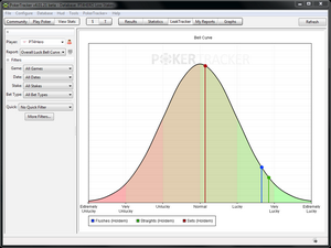 PokerTracker 4 Luck Bell Curve