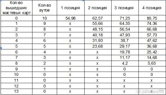 Покер Математика Префлоп