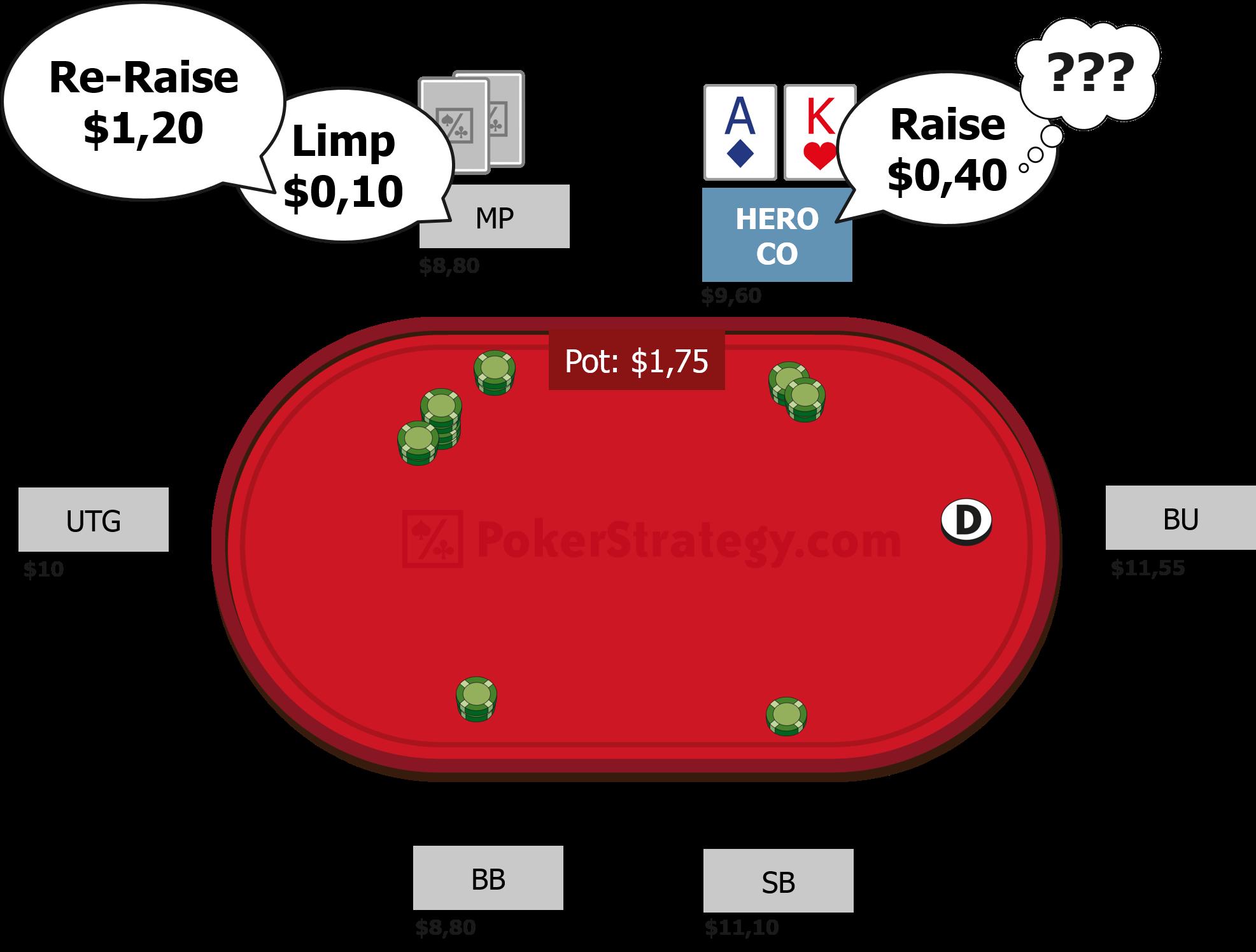 pokerstrategy quiz