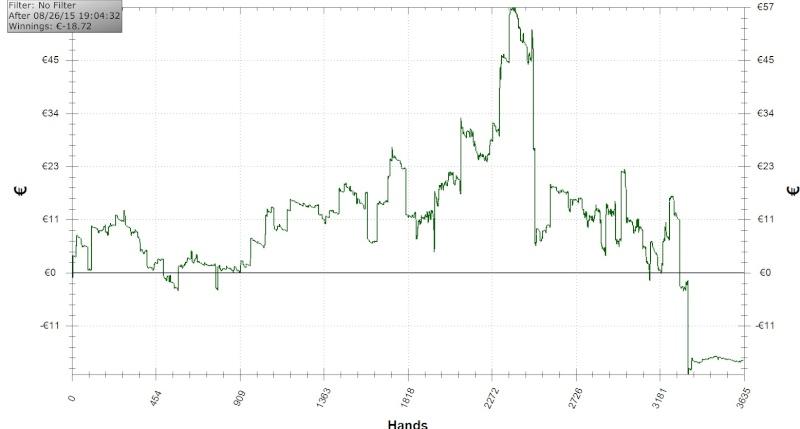 Poker blinds progression