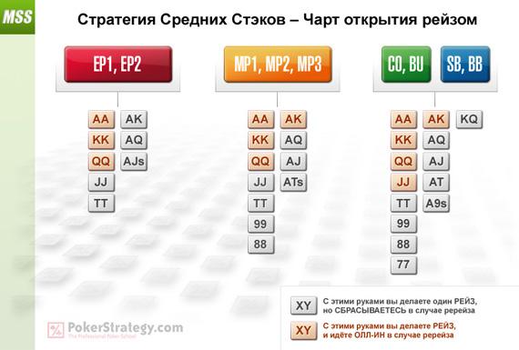 Чарт стартовых рук для игры на префлопе, MSS